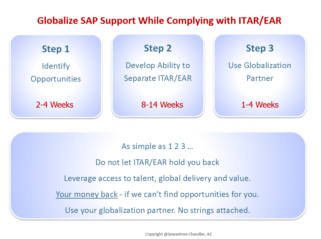 SAP Globalization Value Discovery
